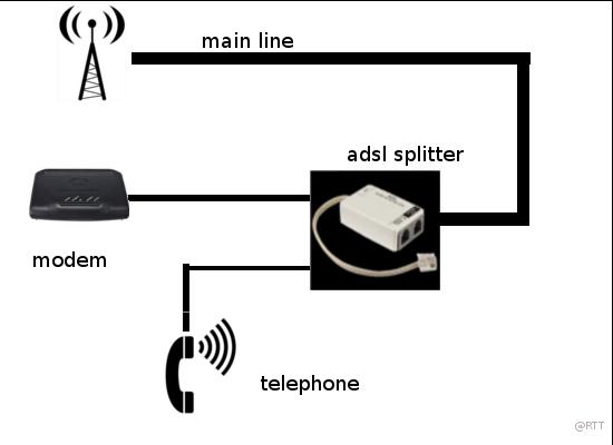 physical setup of bsnl broadband internet