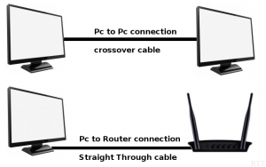 Network connection using lan cable
