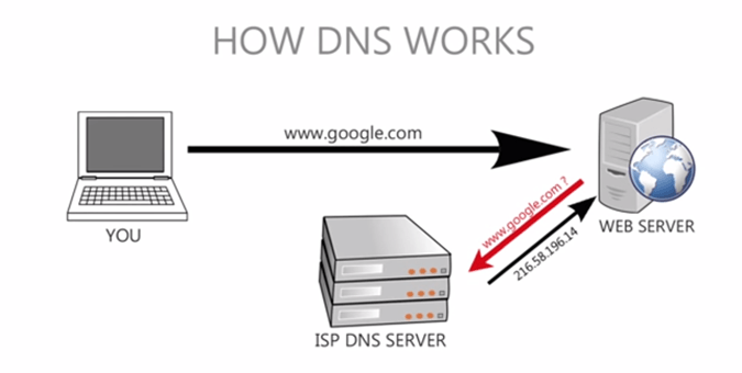 How To Change Dns Server In Windows Mac Android Ios