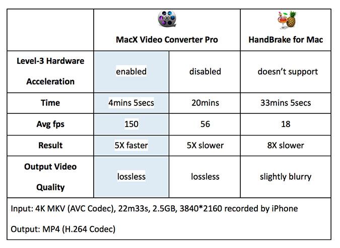 MacX vs Handbrake