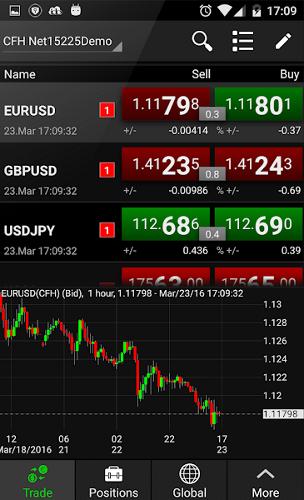 stock market app - NetDania