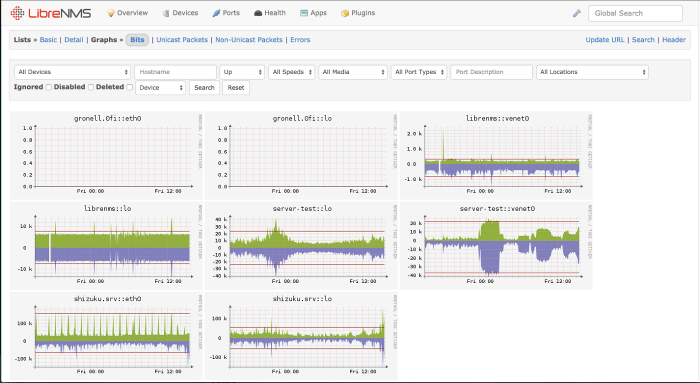 open source networking monitoring tool 06 - libreNMS