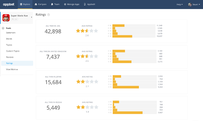 Top 5 Amazon Review Analyzer Tools to Understand Customer
