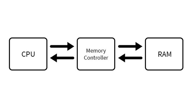 ram-memory-controller-ram-block-diagram
