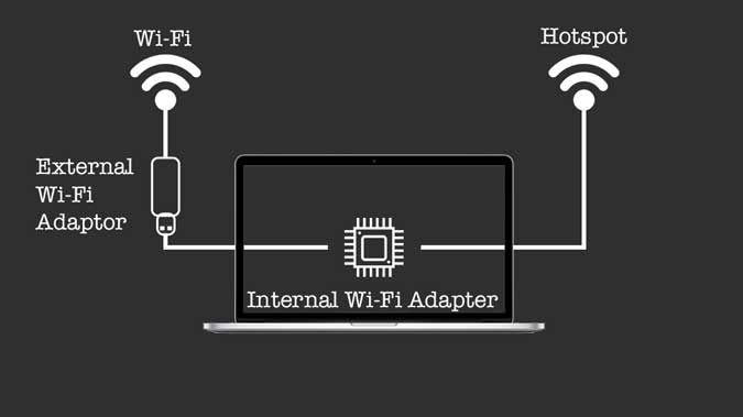 wifi to wifi on mac