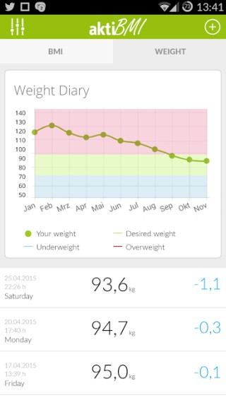 track weight, fat, water percentage