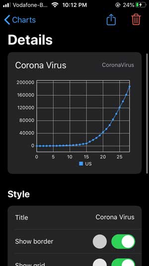 Charty app showing graph of US
