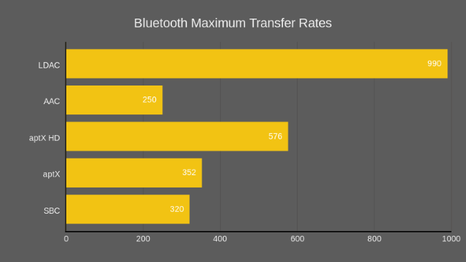 Bluetooth-transfer-rate-for-all-codecs